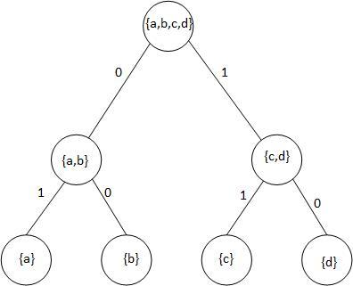 Huffman_tree